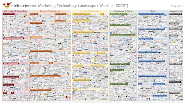 7000 Marketing Technology tools, MarTech 7000, Marketing Tools, Growth Hacking Tools,