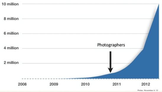 Grafiek aantal fotografen