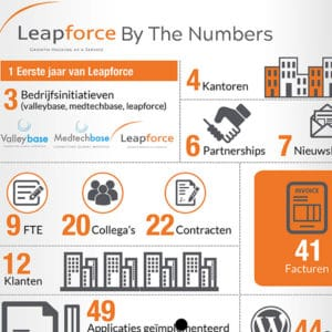 Leapforce by the numbers, growth hacking agency