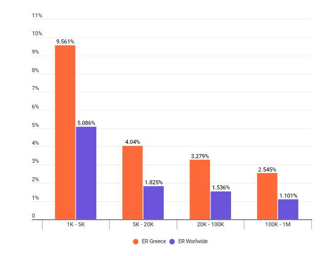 Online engagement per land