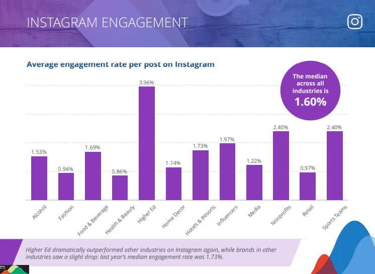 Instagram online engagement rate
