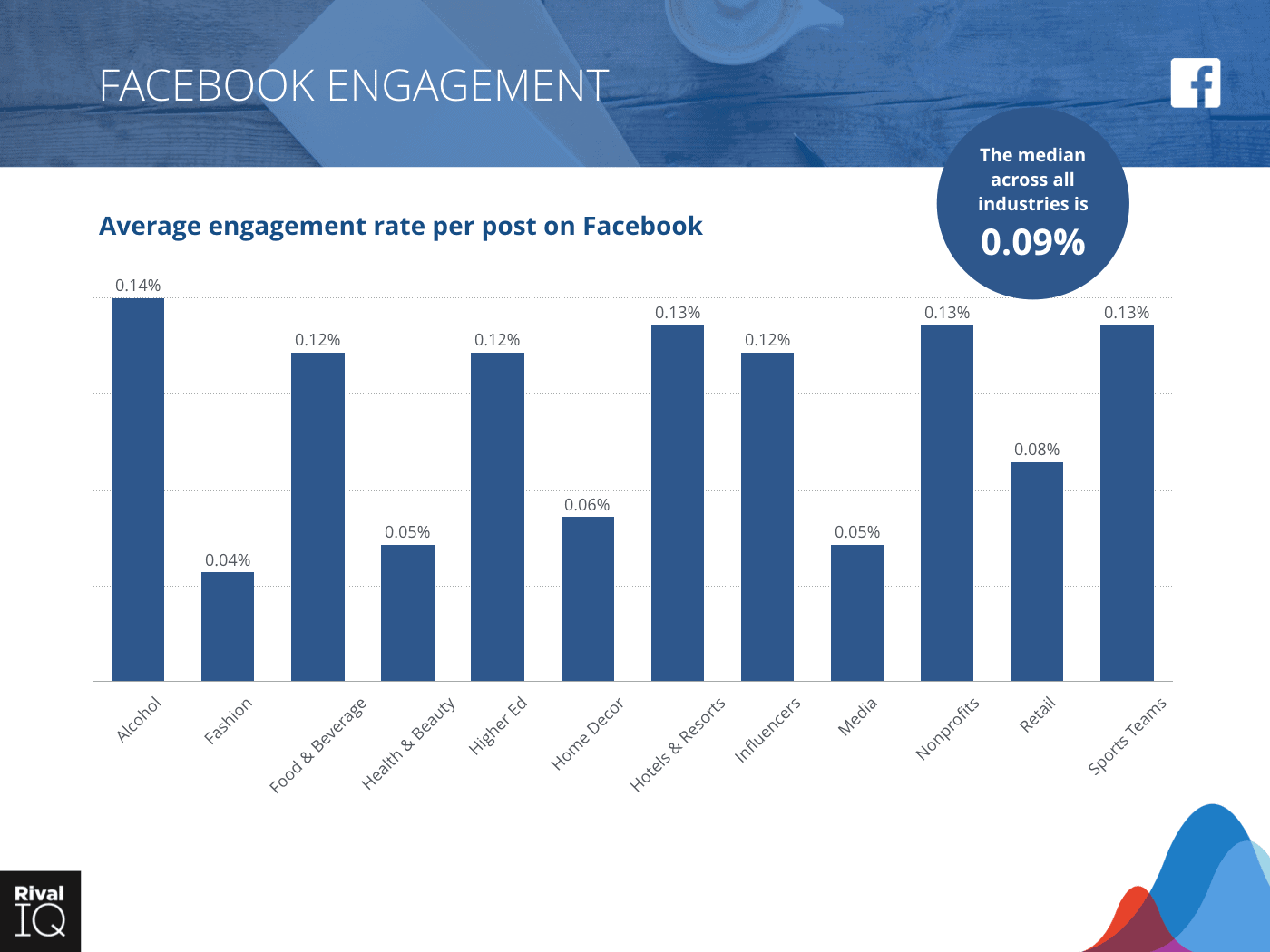 Facebook online engagement rate