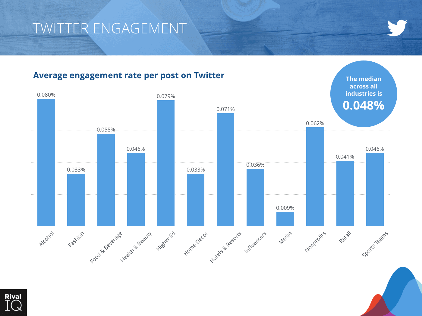 Twitter online engagement rate