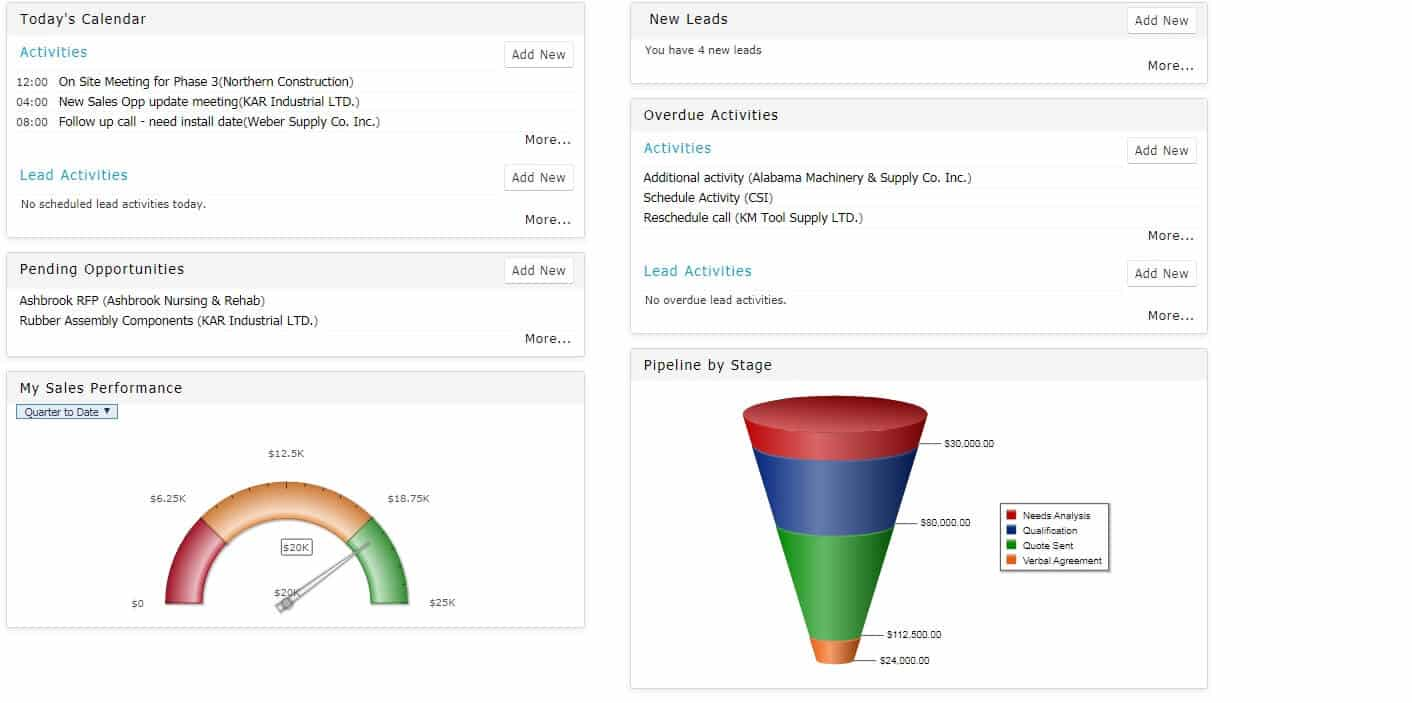 CRM dashboard 'past due'