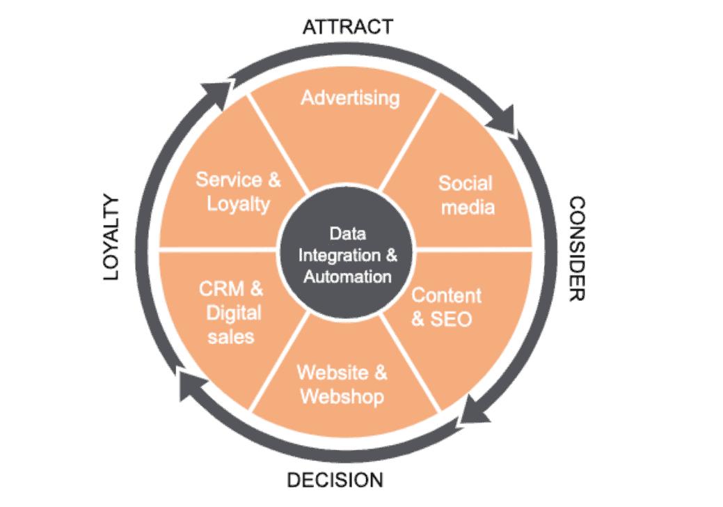 data, integration & automation