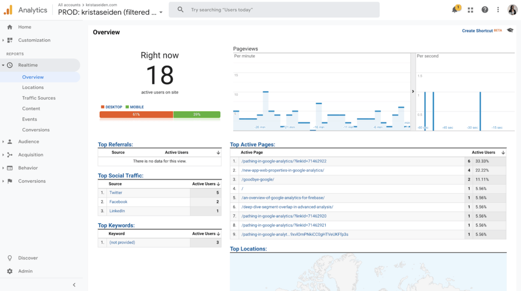 Website en website verbeteren met Google Analytics